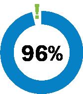 96-percent