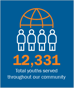 12,331 Total youth served throughout our community