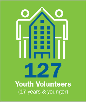 127 Youth volunteers, 17 years and younger